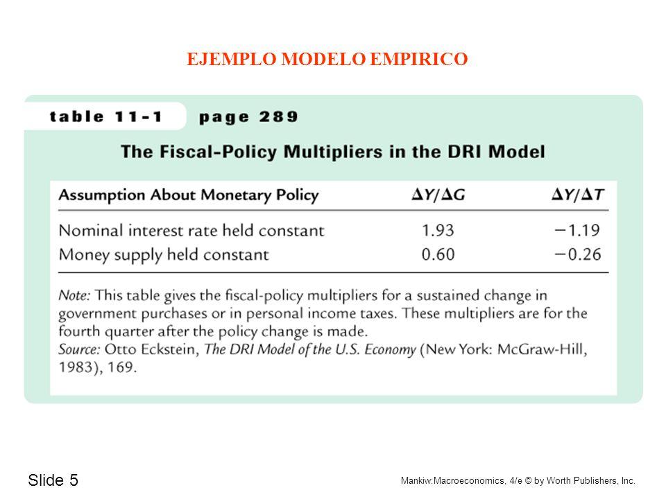 Slide 4 Mankiw:Macroeconomics, 4/e © by Worth Publishers, Inc. Interacción entre Política Fiscal y Monetaria: AUMENTO DE IMPUESTOS