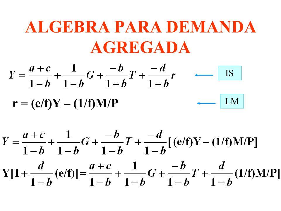 Slide 5 Mankiw:Macroeconomics, 4/e © by Worth Publishers, Inc. EJEMPLO MODELO EMPIRICO