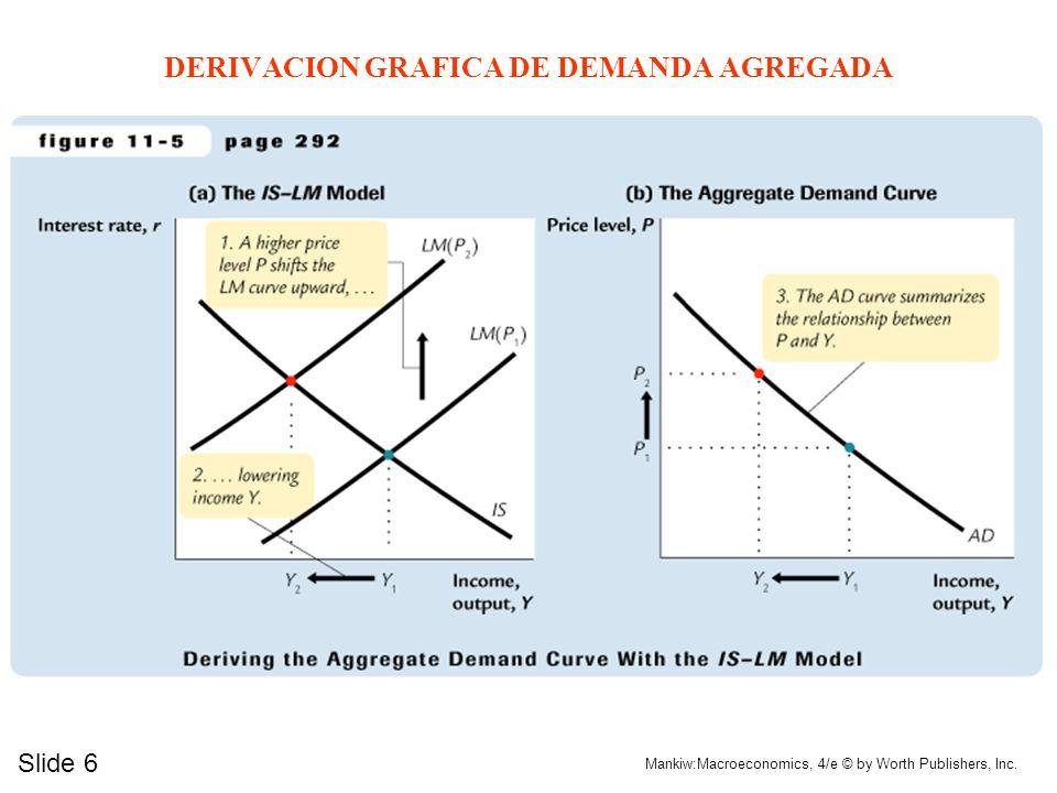 ALGEBRA PARA DEMANDA AGREGADA r = (e/f)Y – (1/f)M/P IS LM