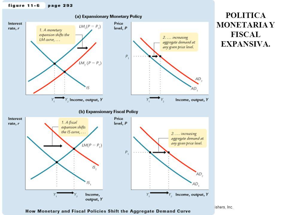 Slide 6 Mankiw:Macroeconomics, 4/e © by Worth Publishers, Inc. DERIVACION GRAFICA DE DEMANDA AGREGADA