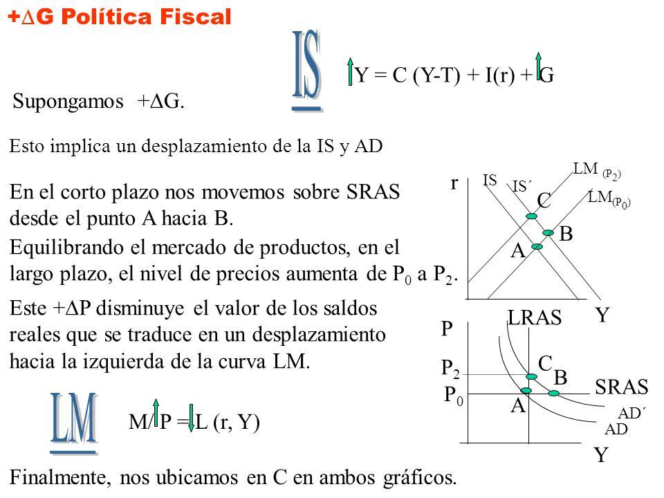 Slide 7 Mankiw:Macroeconomics, 4/e © by Worth Publishers, Inc. POLITICA MONETARIA Y FISCAL EXPANSIVA.