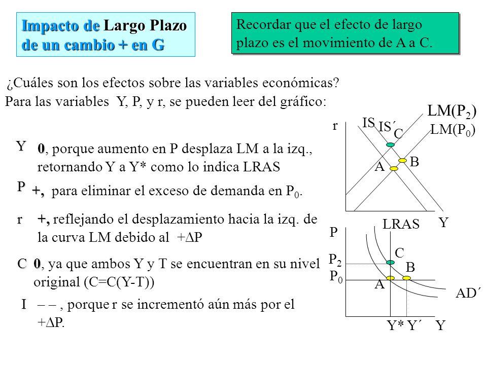 ¿Cuáles son los efectos sobre las variables económicas? Para las variables Y, P, y r, se pueden leer del gráfico: Recordar que el efecto de corto plaz