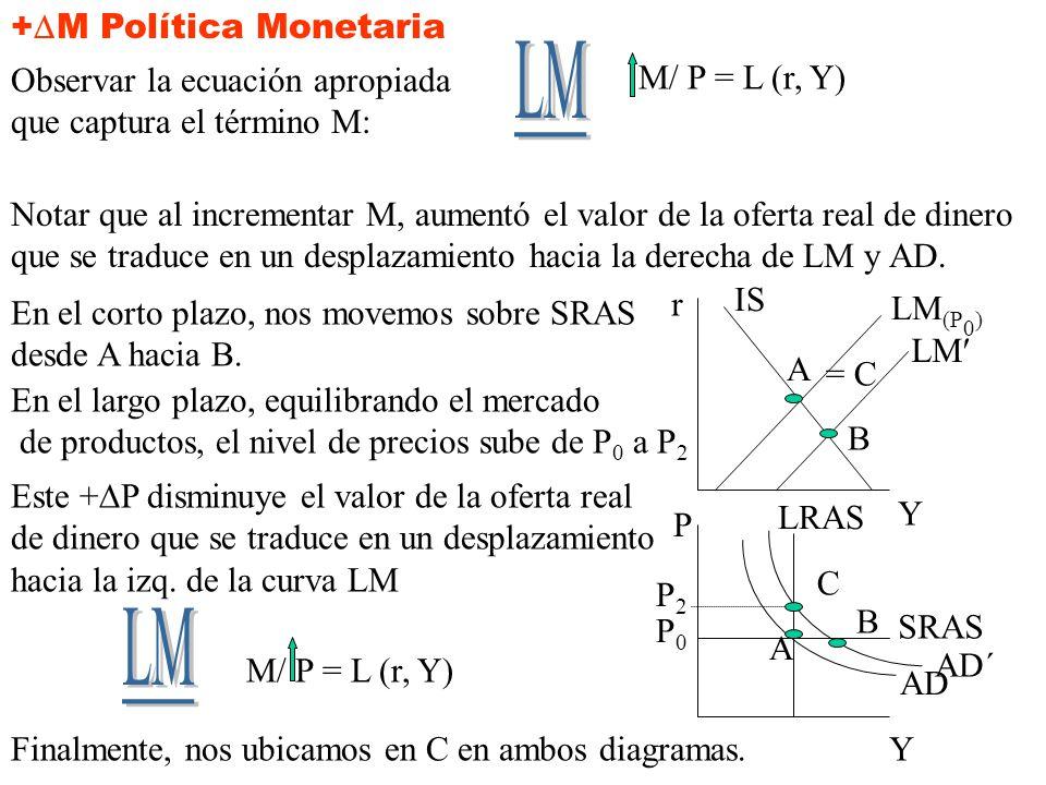 +, +, para eliminar el exceso de demanda en P 0. 0 0, porque aumento en P desplaza LM a la izq., retornando Y a Y* como lo indica LRAS +, +, reflejand