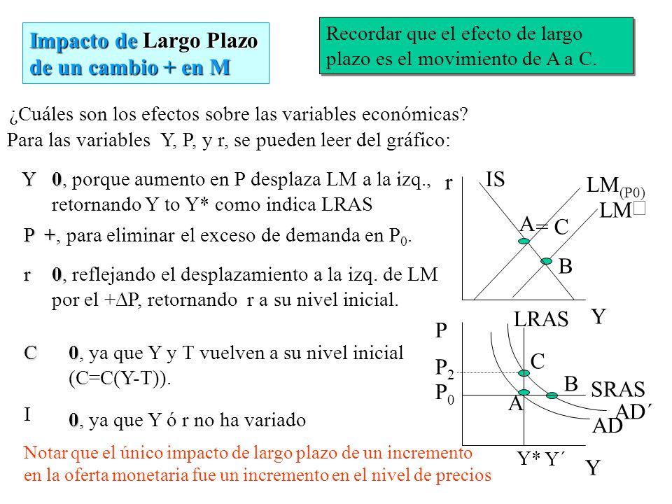 Impacto de Corto Plazo de un cambio + en M Recordar que el efecto de corto plazo es el movimiento de A a B. ¿Cuáles son los efectos sobre las variable