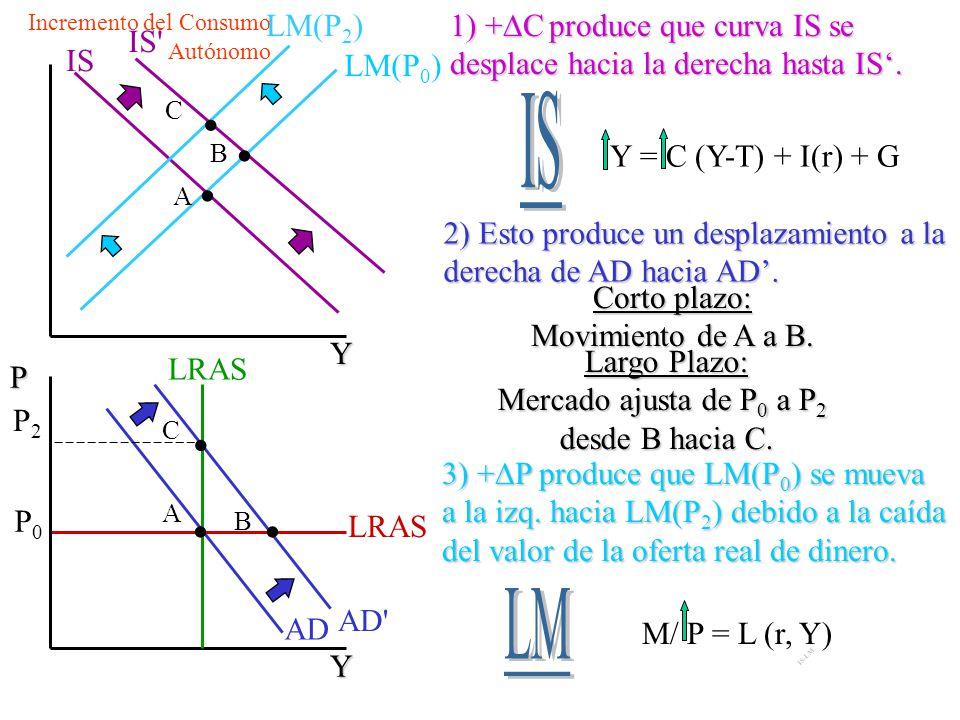 Impacto de Largo Plazo de un cambio + en M Recordar que el efecto de largo plazo es el movimiento de A a C. ¿Cuáles son los efectos sobre las variable