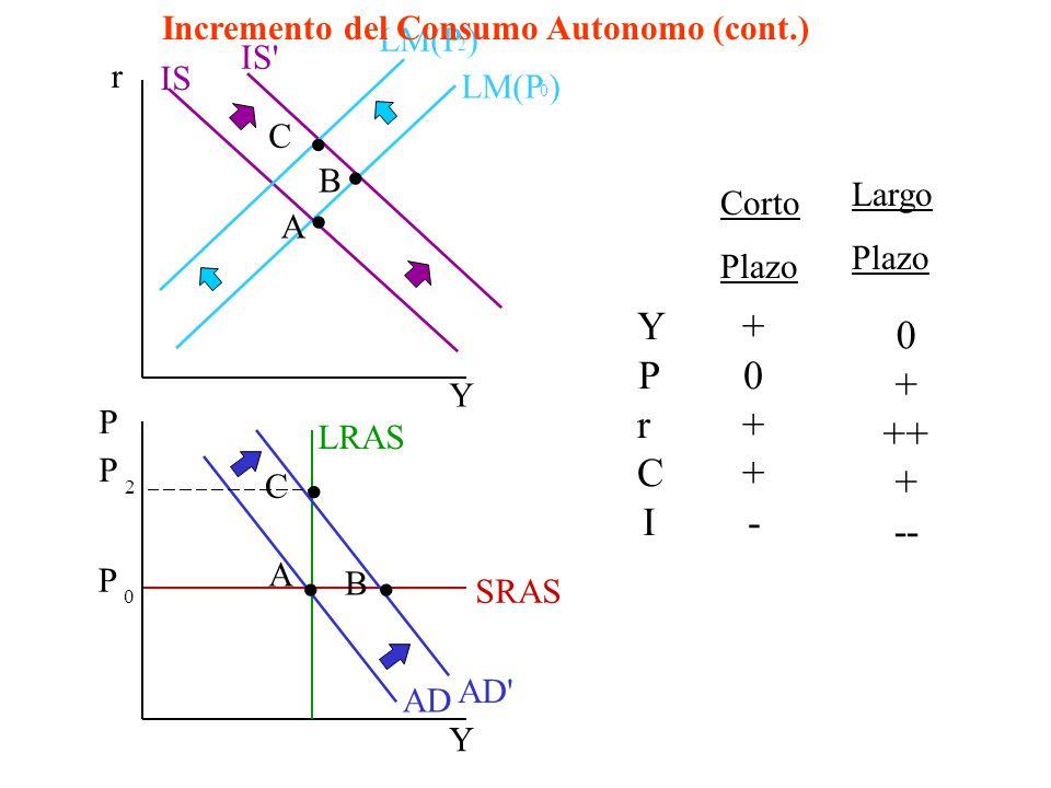 Incremento del Consumo Autónomo LM(P 0 ) 1) + C produce que curva IS se desplace hacia la derecha hasta IS. LRAS 2) Esto produce un desplazamiento a l