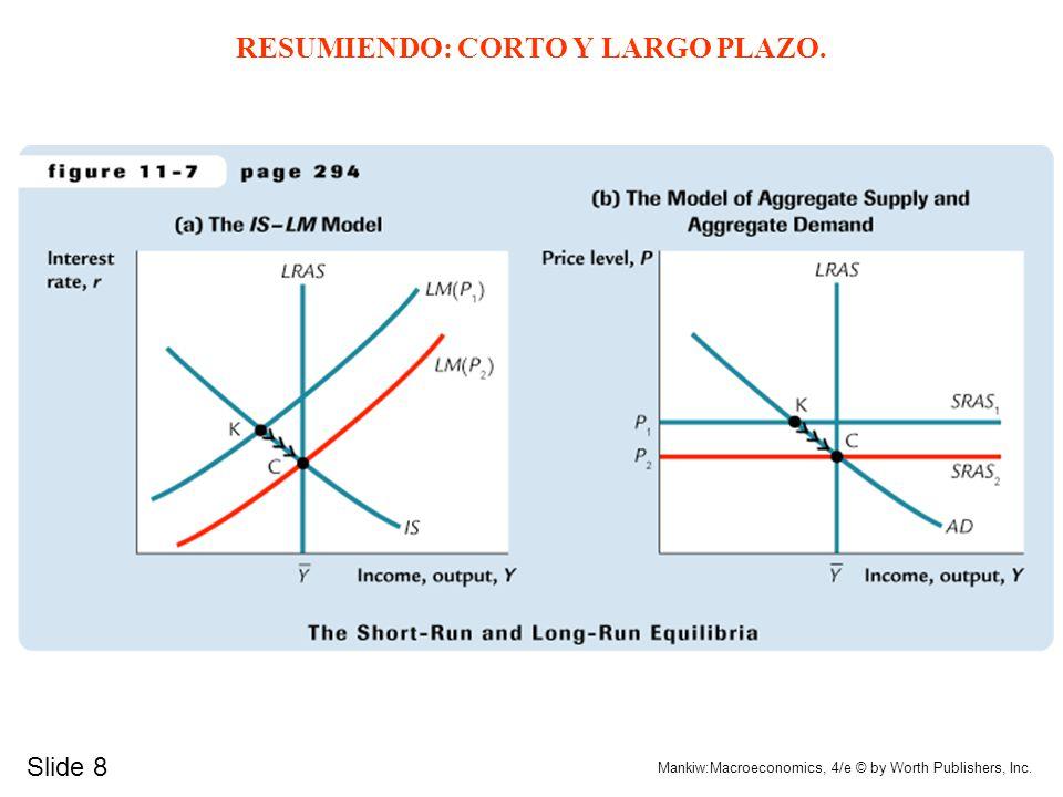 Y+P0r+C+I-Y+P0r+C+I- 0 + ++ + -- SRAS r Y P Y IS AD IS' P 0 AD' LRAS LM(P 2 ) P 2 C C LM(P 0 ) Incremento del Consumo Autonomo (cont.) Corto Plazo Lar