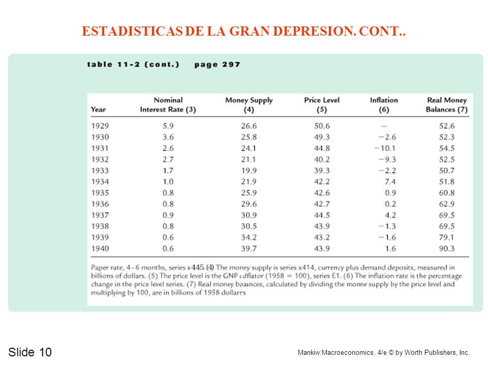 Slide 9 Mankiw:Macroeconomics, 4/e © by Worth Publishers, Inc. ESTADISTICAS DE LA GRAN DEPRESION