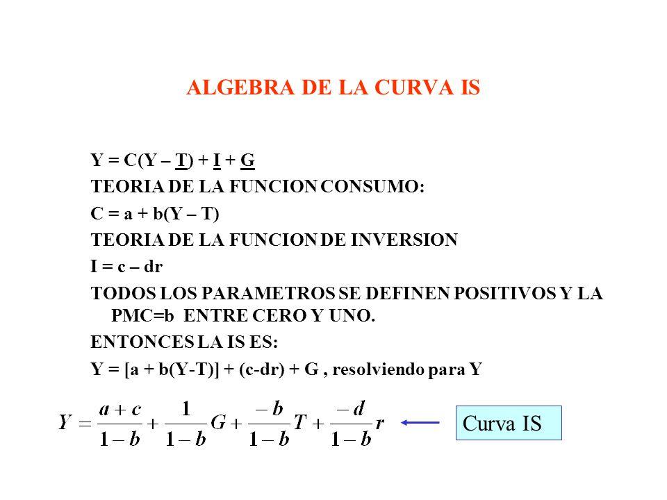 EL MERCADO DE BIENES Y SERVICIOS Y LA CURVA IS GASTO EFECTIVO Y GASTO PLANEADO –GASTO PLANEADO DE ECONOMIA CERRADA E = C+ I + G C = C(Y-T) I = I G = G