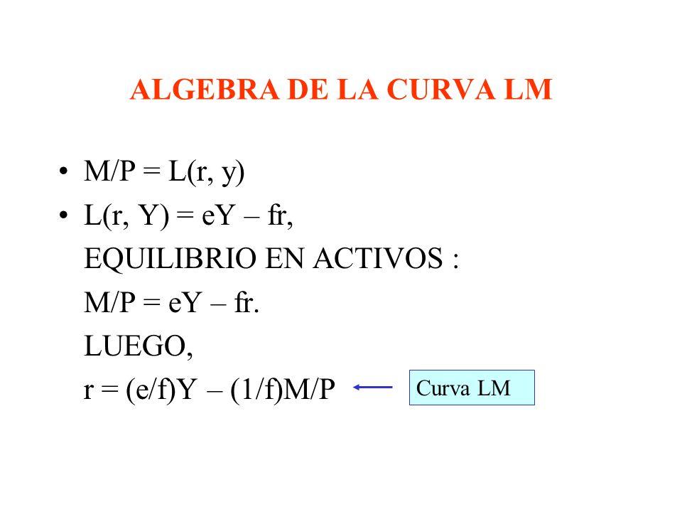 ALGEBRA DE LA CURVA IS Y = C(Y – T) + I + G TEORIA DE LA FUNCION CONSUMO: C = a + b(Y – T) TEORIA DE LA FUNCION DE INVERSION I = c – dr TODOS LOS PARA