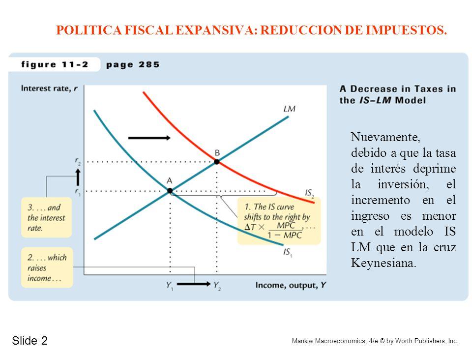 Slide 1 Mankiw:Macroeconomics, 4/e © by Worth Publishers, Inc. POLITICA FISCAL EXPANSIVA: AUMENTO DEL GASTO PUBLICO El incremento en la tasa de interé