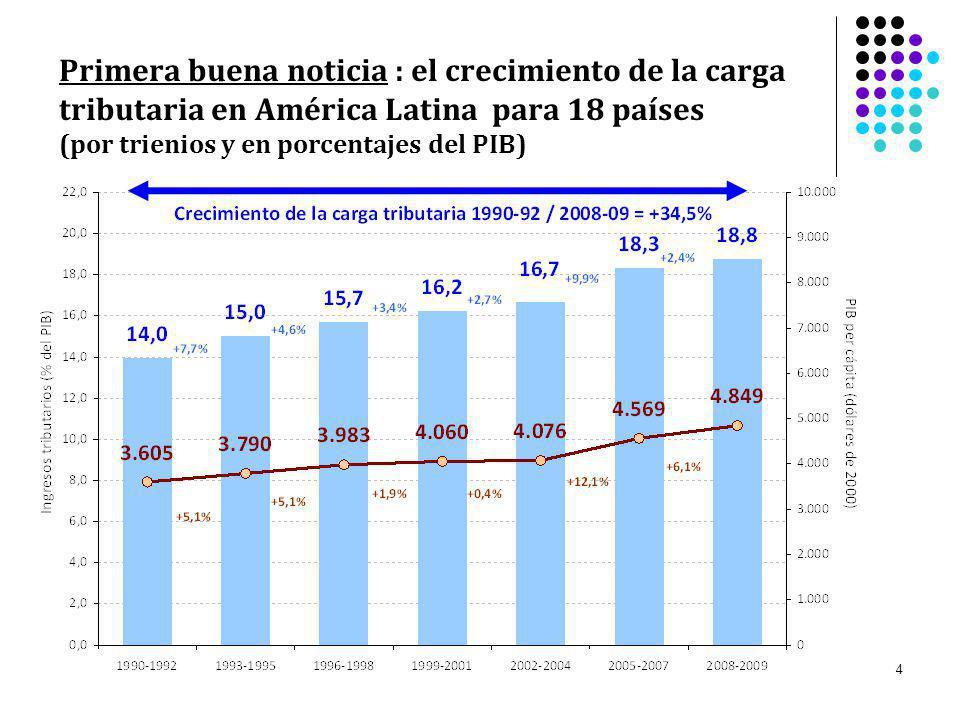 25 Impacto distributivo de los sistemas tributarios en América Latina