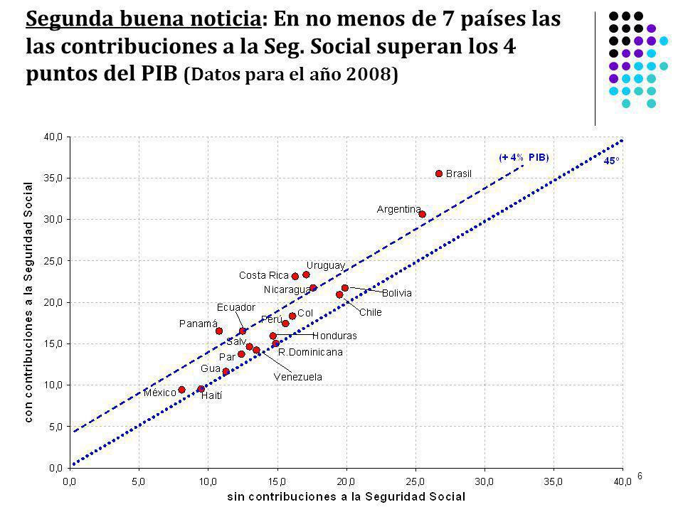 7 Carga tributaria efectiva y potencial en países de América Latina - Promedio 2007-2008 (en % del PIB)