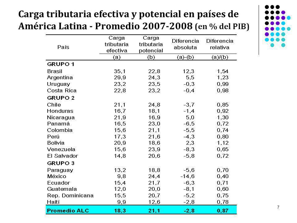 8 La estructura tributaria en América Latina