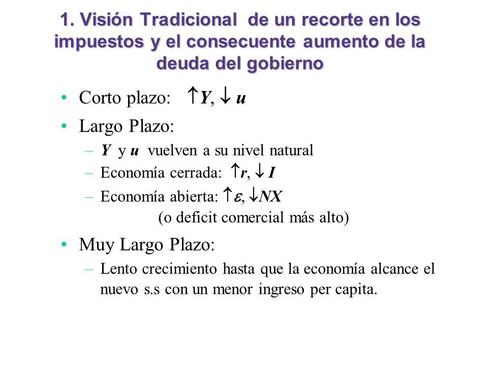 1. Visión Tradicional de un recorte en los impuestos y el consecuente aumento de la deuda del gobierno Corto plazo: Y, u Largo Plazo: –Y y u vuelven a
