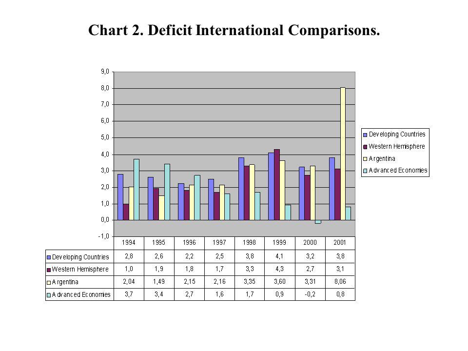 Chart 2. Deficit International Comparisons.