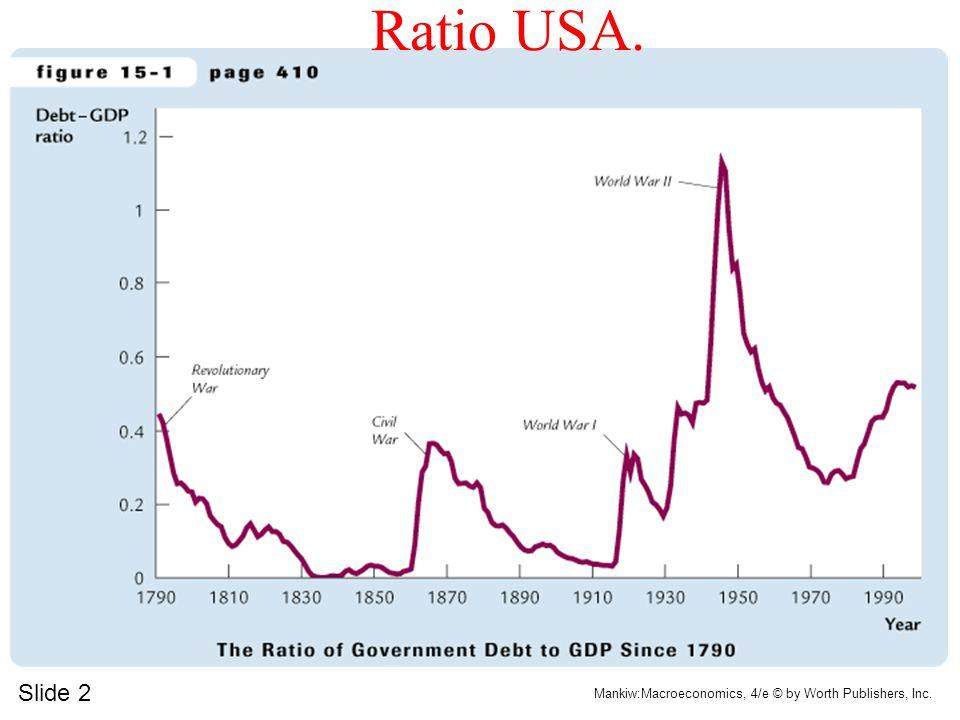 Slide 2 Mankiw:Macroeconomics, 4/e © by Worth Publishers, Inc. Ratio USA.