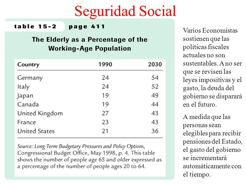 Seguridad Social Varios Economistas sostienen que las políticas fiscales actuales no son sustentables. A no ser que se revisen las leyes impositivas y