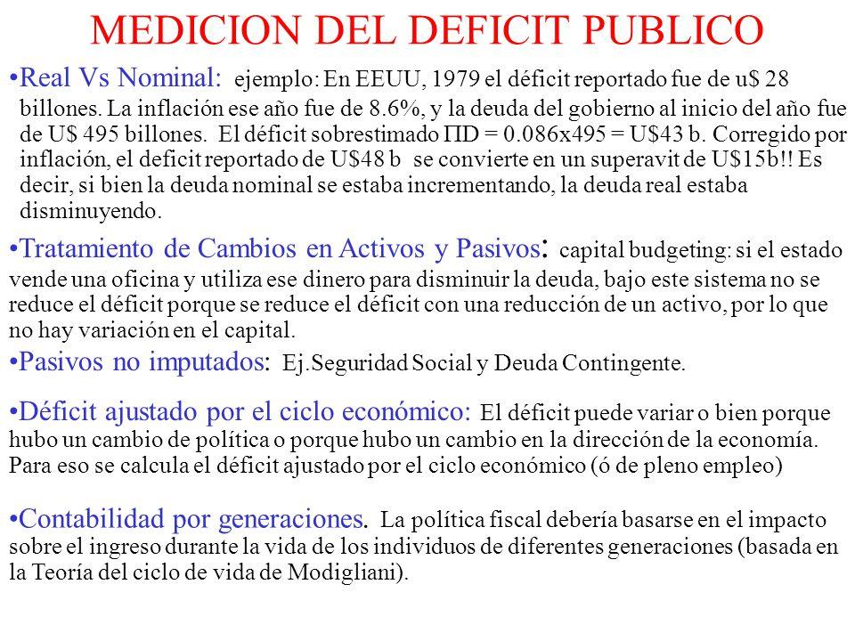 MEDICION DEL DEFICIT PUBLICO Real Vs Nominal: ejemplo: En EEUU, 1979 el déficit reportado fue de u$ 28 billones. La inflación ese año fue de 8.6%, y l