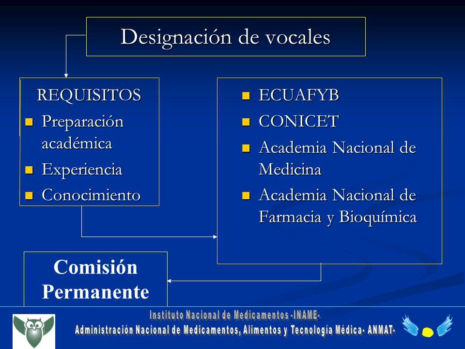 Designación de vocales REQUISITOS Preparación académica Preparación académica Experiencia Experiencia Conocimiento Conocimiento ECUAFYB CONICET Academ