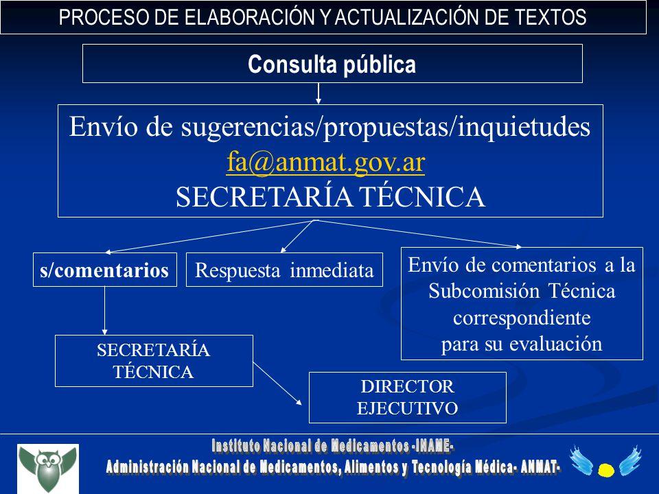 PROCESO DE ELABORACIÓN Y ACTUALIZACIÓN DE TEXTOS Consulta pública Envío de sugerencias/propuestas/inquietudes fa@anmat.gov.ar SECRETARÍA TÉCNICA DIREC