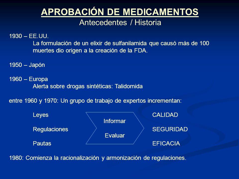 APROBACIÓN DE MEDICAMENTOS 1930 – EE.UU. La formulación de un elixir de sulfanilamida que causó más de 100 muertes dio origen a la creación de la FDA.