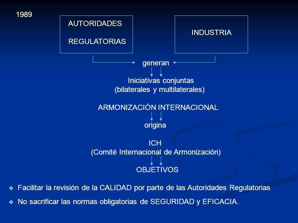 1989 AUTORIDADES INDUSTRIA REGULATORIAS generan Iniciativas conjuntas (bilaterales y multilaterales) ARMONIZACIÓN INTERNACIONAL origina ICH (Comité In