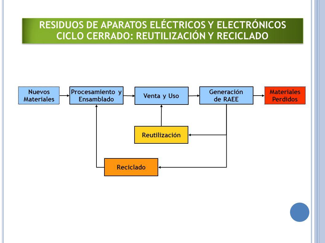 Respuestasatos Eléctricos y Electrónicos Procesamiento y Ensamblado Nuevos Materiales Reciclado Reutilización Venta y Uso Generación de RAEE Materiales Perdidos RESIDUOS DE APARATOS ELÉCTRICOS Y ELECTRÓNICOS CICLO CERRADO: REUTILIZACIÓN Y RECICLADO RESIDUOS DE APARATOS ELÉCTRICOS Y ELECTRÓNICOS CICLO CERRADO: REUTILIZACIÓN Y RECICLADO