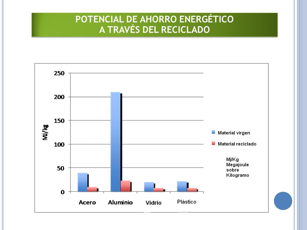 75% 95% 35%55% Fuente: US EPA ´ POTENCIAL DE AHORRO ENERGÉTICO A TRAVÉS DEL RECICLADO POTENCIAL DE AHORRO ENERGÉTICO A TRAVÉS DEL RECICLADO