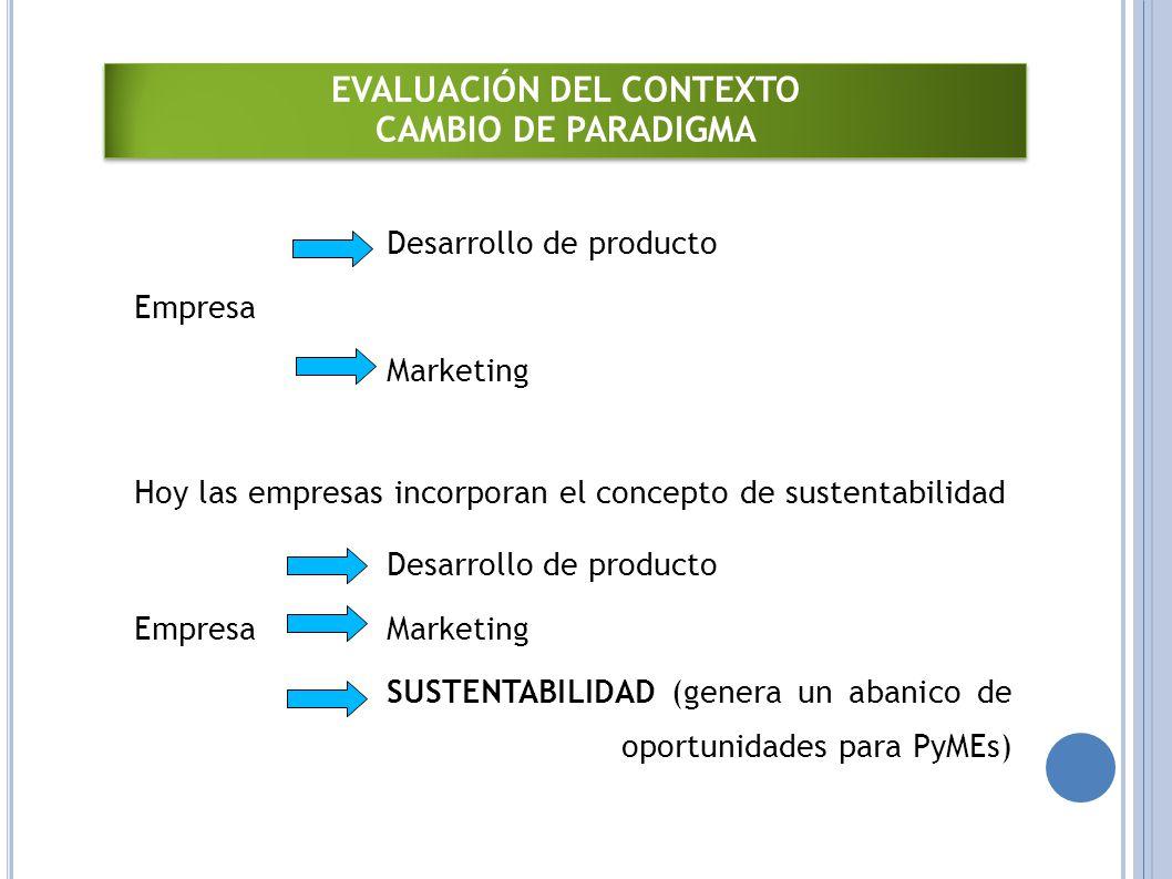 Desarrollo de producto Empresa Marketing Hoy las empresas incorporan el concepto de sustentabilidad Desarrollo de producto EmpresaMarketing SUSTENTABILIDAD (genera un abanico de oportunidades para PyMEs) EVALUACIÓN DEL CONTEXTO CAMBIO DE PARADIGMA EVALUACIÓN DEL CONTEXTO CAMBIO DE PARADIGMA