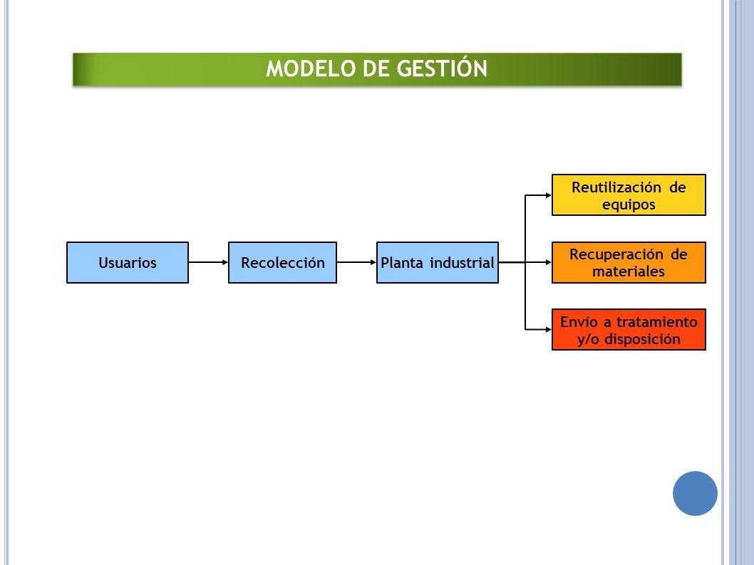 Planta industrialRecolecciónUsuarios Envío a tratamiento y/o disposición Recuperación de materiales Reutilización de equipos Modelo de tión MODELO DE GESTIÓN