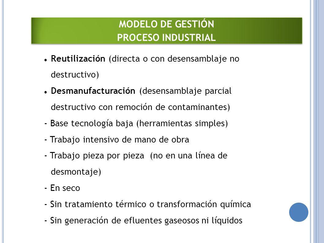 MODELO DE GESTIÓN PROCESO INDUSTRIAL MODELO DE GESTIÓN PROCESO INDUSTRIAL Reutilización (directa o con desensamblaje no destructivo) Desmanufacturación (desensamblaje parcial destructivo con remoción de contaminantes) - Base tecnología baja (herramientas simples) - Trabajo intensivo de mano de obra - Trabajo pieza por pieza (no en una línea de desmontaje) - En seco - Sin tratamiento térmico o transformación química - Sin generación de efluentes gaseosos ni líquidos