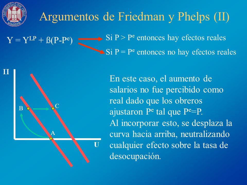 Argumentos de Friedman y Phelps (II) Y = Y LP + ß(P-P e ) Si P > P e entonces hay efectos reales Si P = P e entonces no hay efectos reales U A B C En