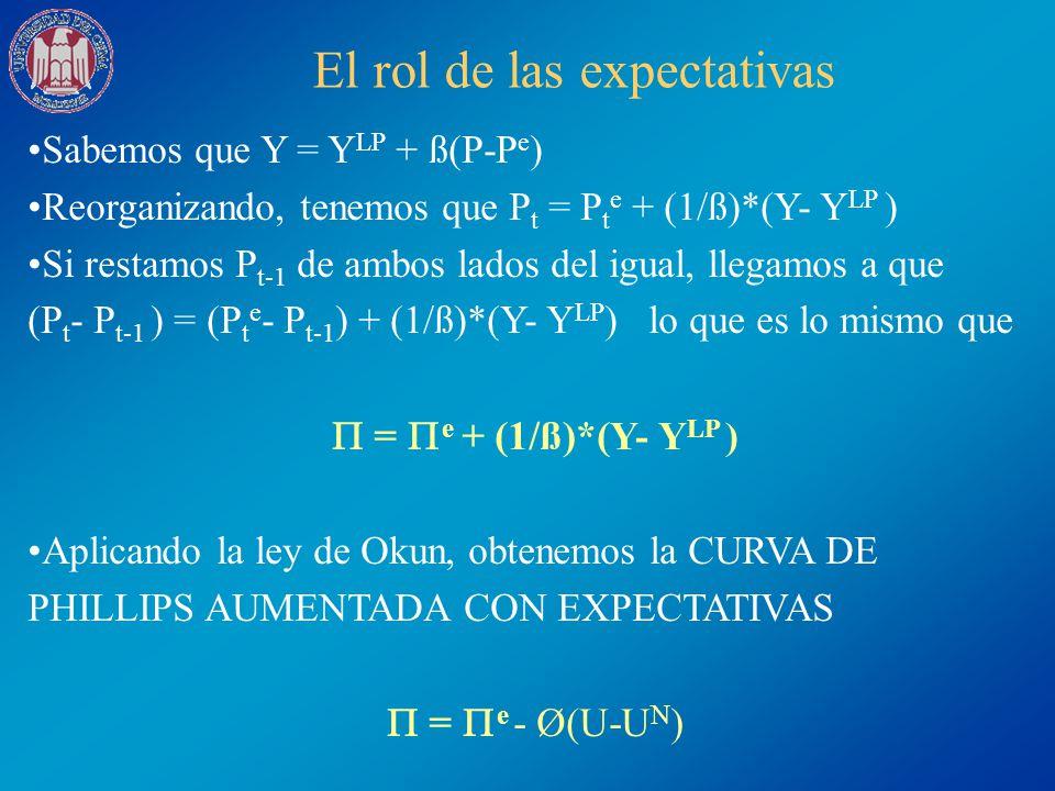El rol de las expectativas Sabemos que Y = Y LP + ß(P-P e ) Reorganizando, tenemos que P t = P t e + (1/ß)*(Y- Y LP ) Si restamos P t-1 de ambos lados
