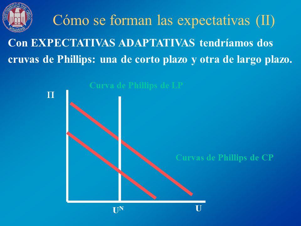 Cómo se forman las expectativas (II) Con EXPECTATIVAS ADAPTATIVAS tendríamos dos cruvas de Phillips: una de corto plazo y otra de largo plazo. U UNUN