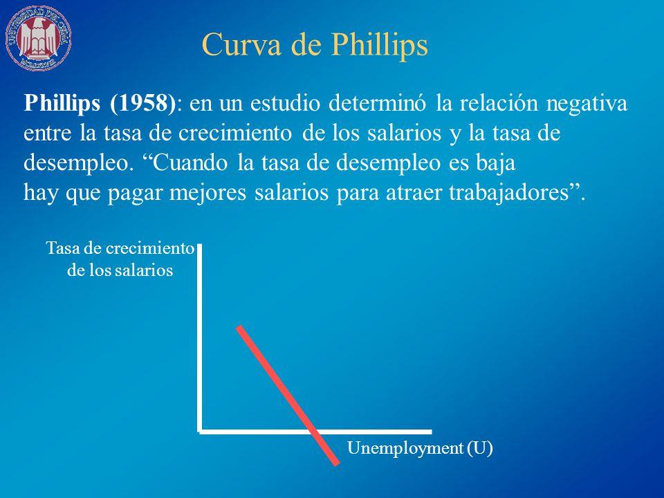 Phillips (1958): en un estudio determinó la relación negativa entre la tasa de crecimiento de los salarios y la tasa de desempleo. Cuando la tasa de d
