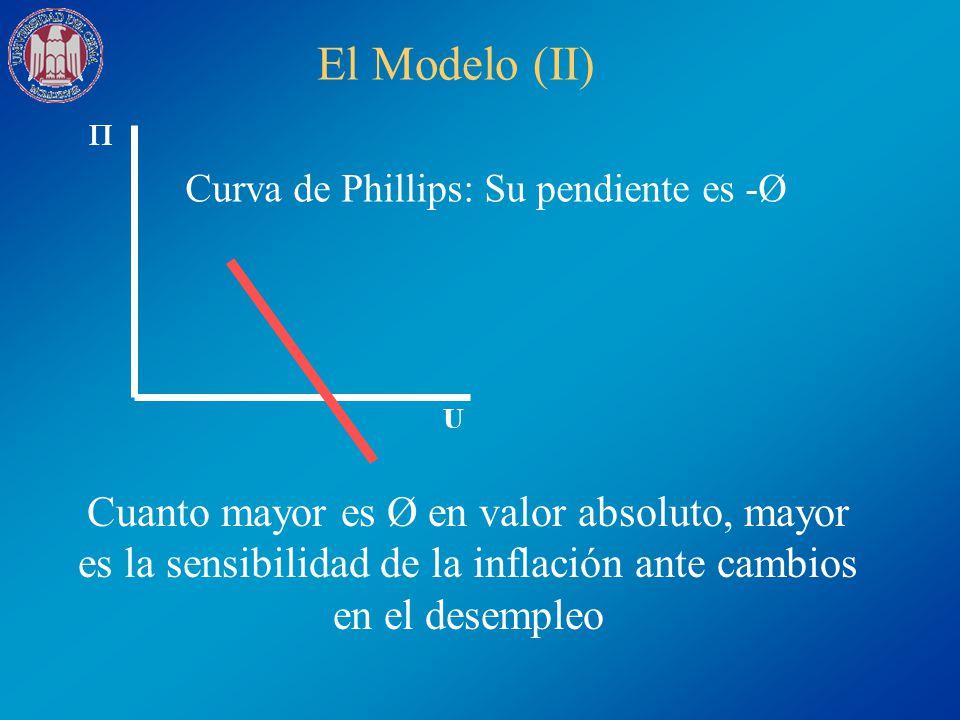 El Modelo (II) U Curva de Phillips: Su pendiente es -Ø Cuanto mayor es Ø en valor absoluto, mayor es la sensibilidad de la inflación ante cambios en e