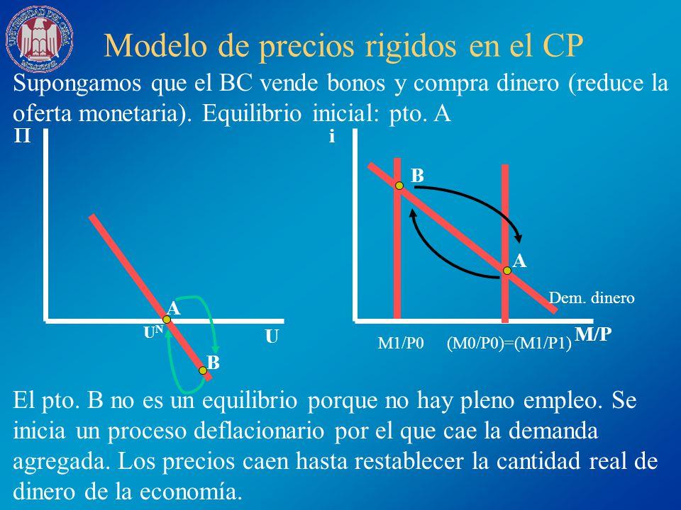 Modelo de precios rigidos en el CP Supongamos que el BC vende bonos y compra dinero (reduce la oferta monetaria). Equilibrio inicial: pto. A El pto. B