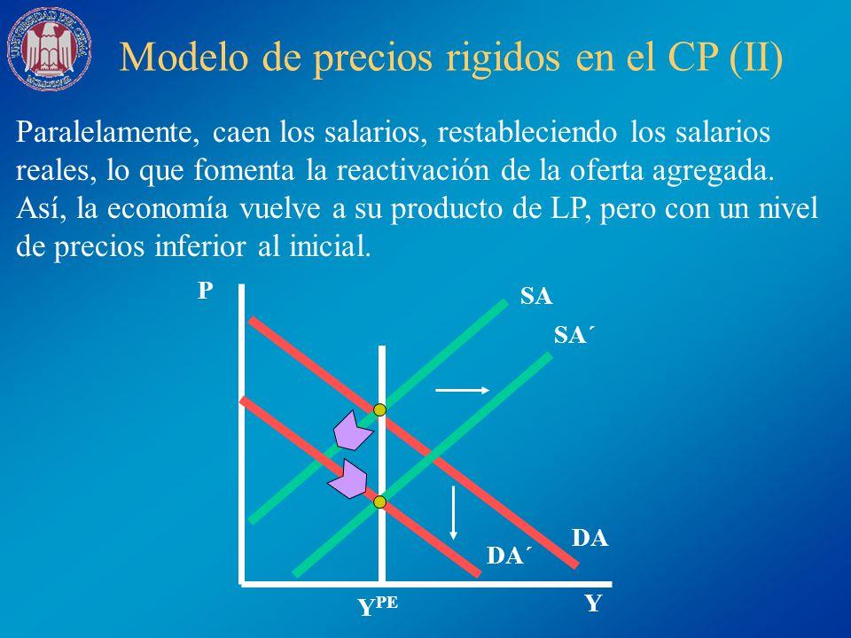 Modelo de precios rigidos en el CP (II) Paralelamente, caen los salarios, restableciendo los salarios reales, lo que fomenta la reactivación de la ofe