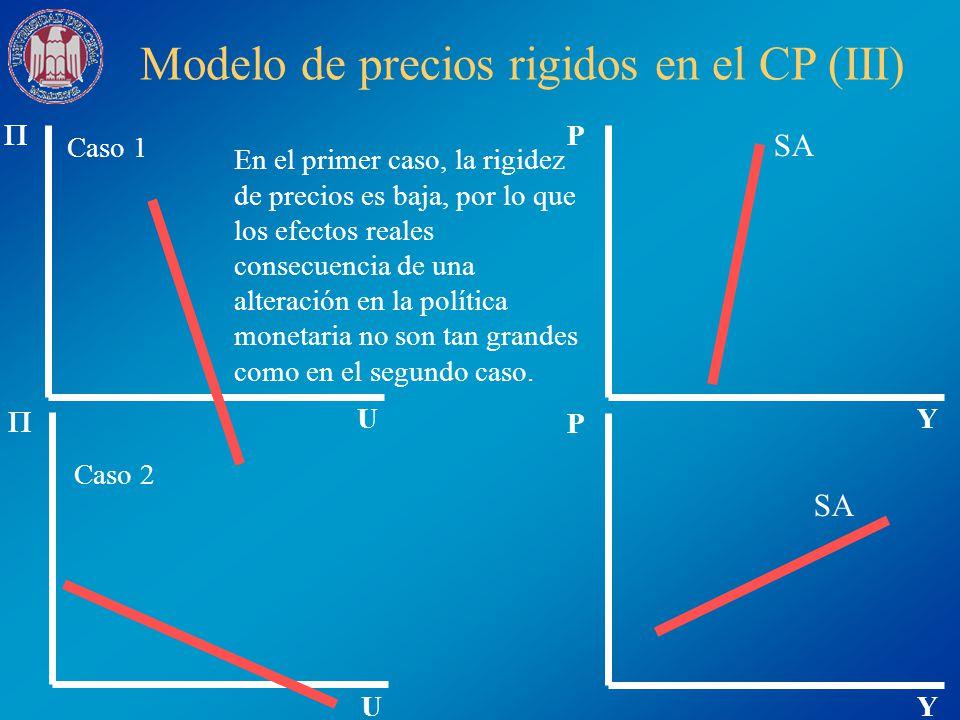Modelo de precios rigidos en el CP (III) U U Y P SA Y P En el primer caso, la rigidez de precios es baja, por lo que los efectos reales consecuencia d