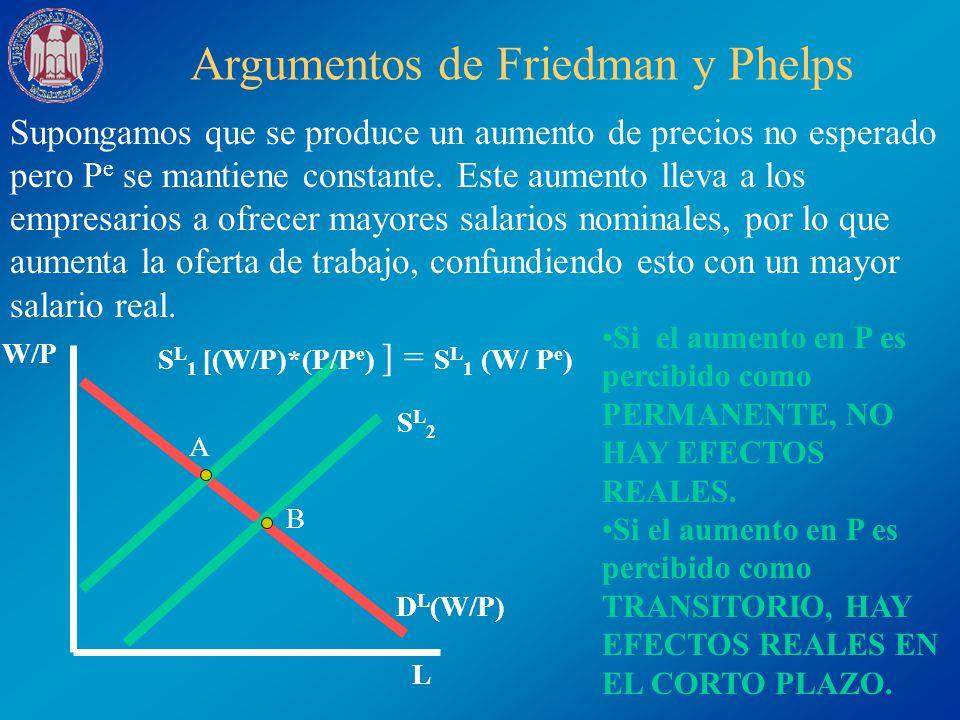 Argumentos de Friedman y Phelps (II) Y = Y LP + ß(P-P e ) Si P > P e entonces hay efectos reales Si P = P e entonces no hay efectos reales U A B C En este caso, el aumento de salarios no fue percibido como real dado que los obreros ajustaron P e tal que P e =P.