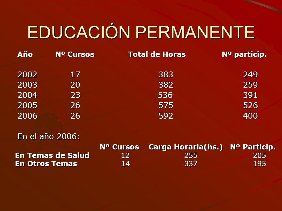 EDUCACIÓN PERMANENTE Año Nº Cursos Total de Horas Nº particip. 2002 17 383249 2003 20382259 2004 23 536391 2005 26575526 2006 26592400 En el año 2006: