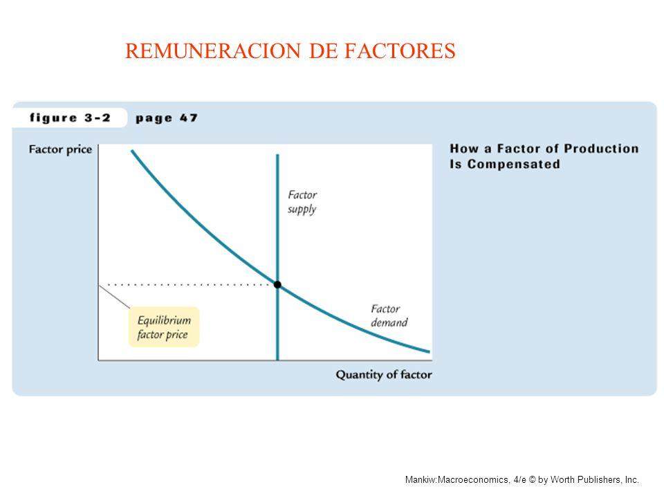 Mankiw:Macroeconomics, 4/e © by Worth Publishers, Inc. FUNCION DE PRODUCCION