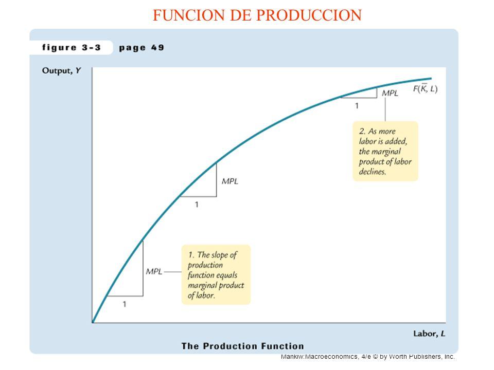 Mankiw:Macroeconomics, 4/e © by Worth Publishers, Inc. PRODUCTO MARGINAL DEL TRABAJO