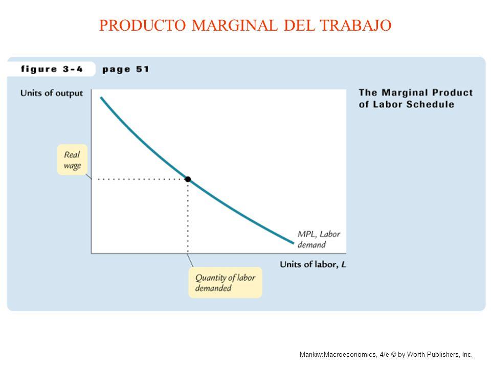 Mankiw:Macroeconomics, 4/e © by Worth Publishers, Inc. UK Gasto y Tasa de Interés