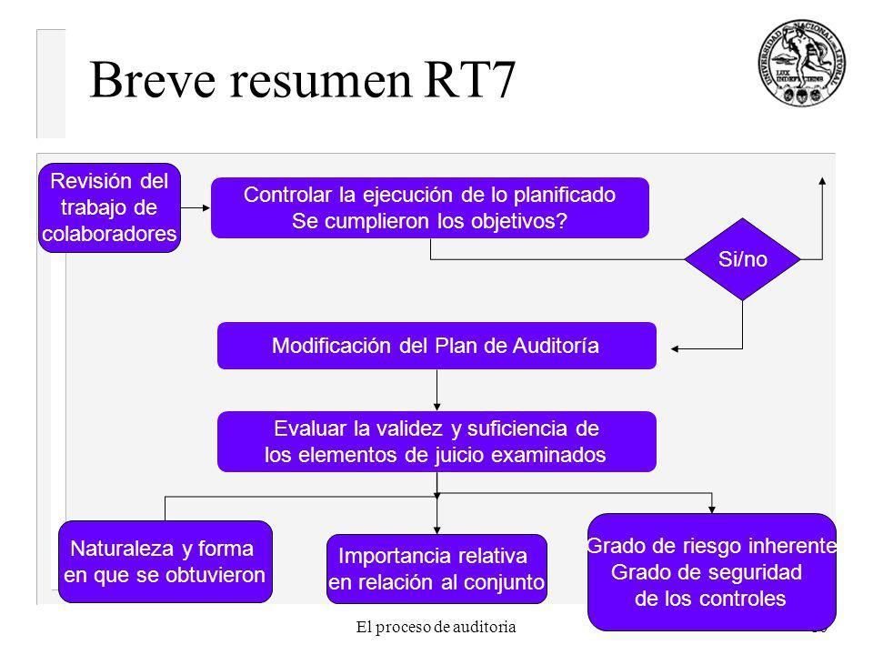El proceso de auditoria10 Breve resumen RT7 Controlar la ejecución de lo planificado Se cumplieron los objetivos? Modificación del Plan de Auditoría E