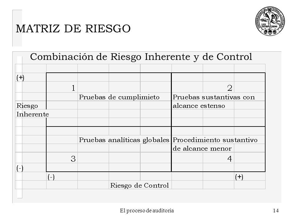 El proceso de auditoria14 MATRIZ DE RIESGO Combinación de Riesgo Inherente y de Control