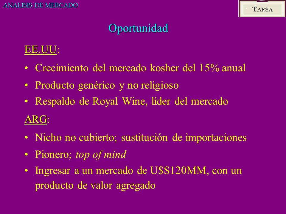 Oportunidad EE.UU EE.UU: Crecimiento del mercado kosher del 15% anual Producto genérico y no religioso Respaldo de Royal Wine, líder del mercado ARG A