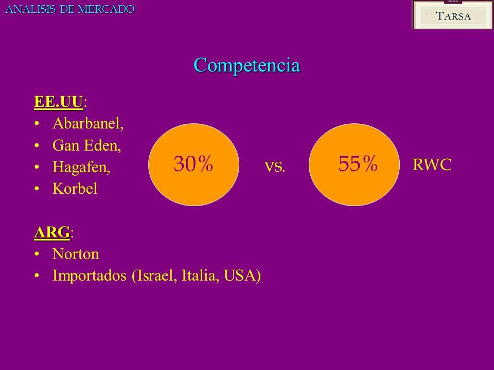 Competencia EE.UU EE.UU: Abarbanel, Gan Eden, Hagafen, Korbel ARG ARG: Norton Importados (Israel, Italia, USA) ANALISIS DE MERCADO 30%55% VS. RWC