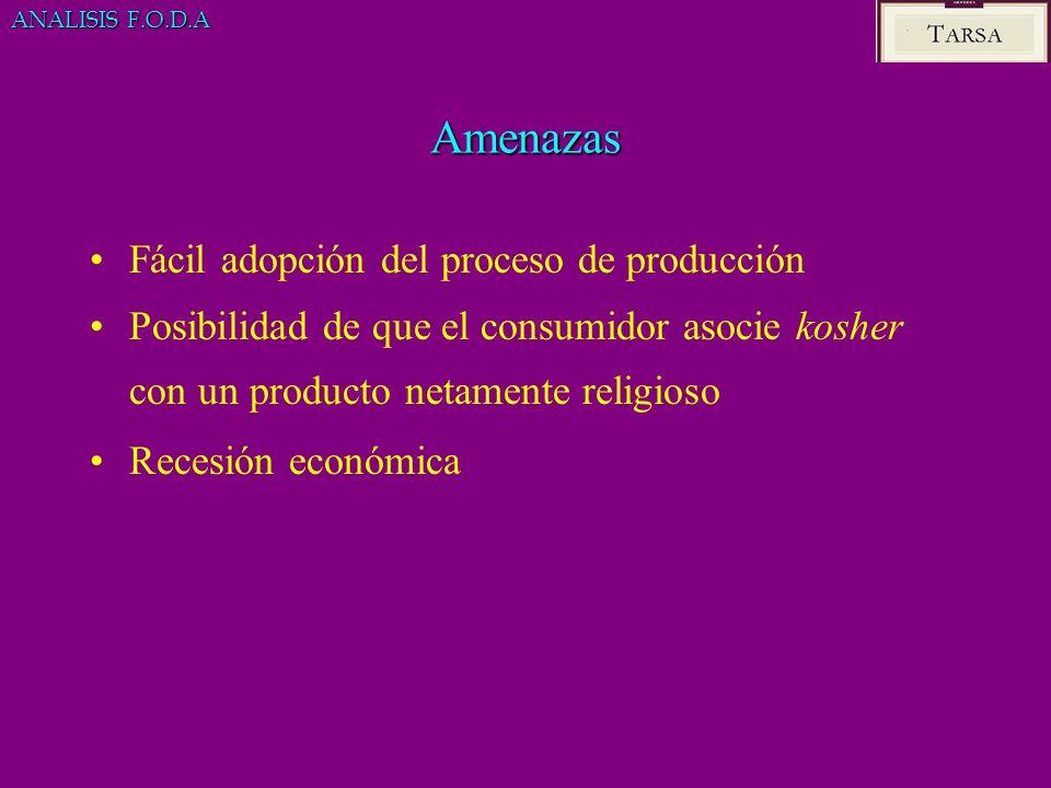 Amenazas Fácil adopción del proceso de producción Posibilidad de que el consumidor asocie kosher con un producto netamente religioso Recesión económic